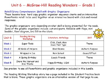 Unit 6 - Grade 1 - Reading Wonders – Story Comp. Graphic Organizer Bundle