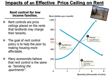 Unit 6: Prices and Controls Lecture