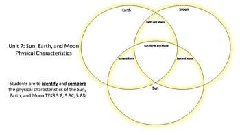 Unit 7: Sun, Earth, and Moon Systems Venn Diagram