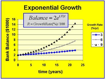 Unit 8- Exponential and Logarithmic Functions