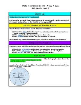 Unit 9- Data Representations- 7th Grade Hyperdoc
