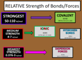 Unit 9 Intra-Molecular Chemical Bonding