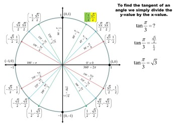 Unit Circle:  A Step by Step Guide