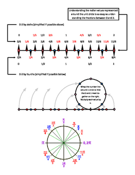Unit Circle Decoded