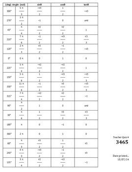 Unit Circle Memorization Quiz