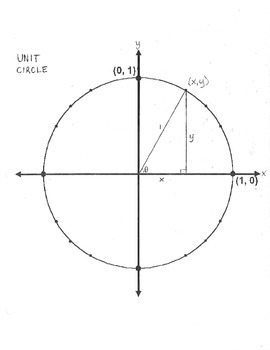 Blank Unit Circle Teaching Resources | Teachers Pay Teachers