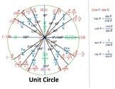 Unit Circle with Quadrantal angles