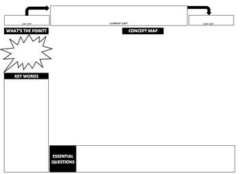 Unit Concept Map Template