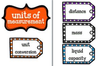 Common Core Unit Conversion Anchor Chart