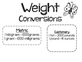 Unit Conversion Anchor Charts
