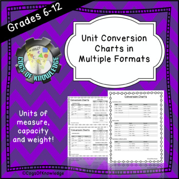 Unit Conversion Charts Of Length Weight And Capacity By Cogs Of