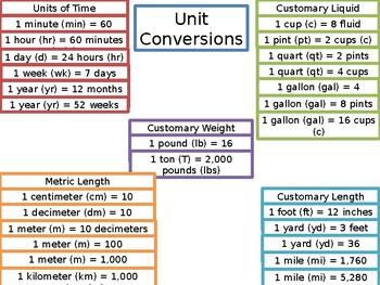 Unit Conversion Tables Worksheets Teaching Resources Tpt