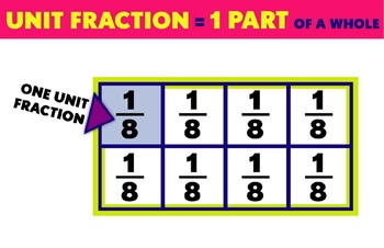 Unit Fractions Poster