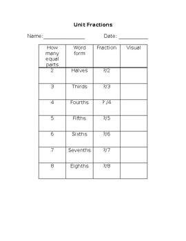 Unit Fractions Practice