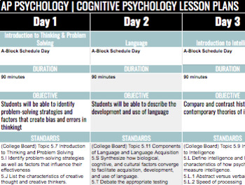 Unit/Lesson Plans | AP Psychology | Cognitive Psychology *Block *Editable