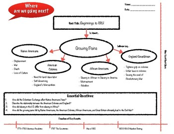 Unit Mind Map- Beginnings to 1861