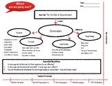 Unit Mind Map- The Civil War & Reconstruction