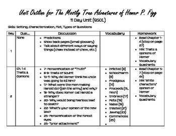 The Mostly True Adventures of Homer P. Figg Unit Outline