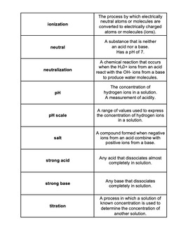 Unit Overview & Key Words - Acids, Bases, and Salts Unit