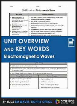 Unit Overview & Key Words - Electromagnetic Waves Unit