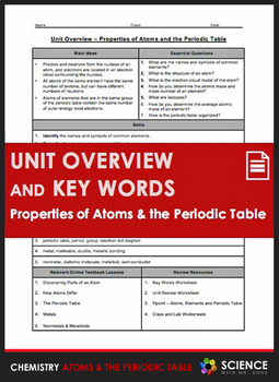 Unit Overview & Key Words - Properties of Atoms and the Periodic Table Unit