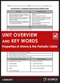 Unit Overview & Key Words - Atoms and the Periodic Table