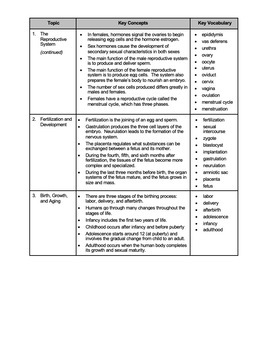 Unit Overview & Key Words - Reproductive System