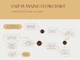 Unit Planning Flowchart