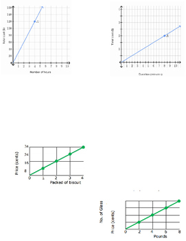 Unit Rate from Graphs