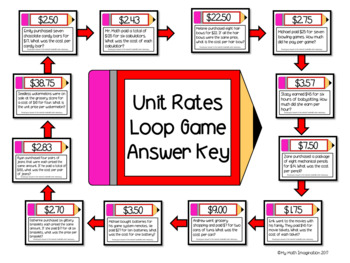 Unit Rates Loop Game