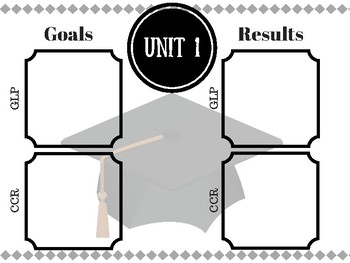 Unit Test/ Benchmark/ EOG Goals & Results Posters