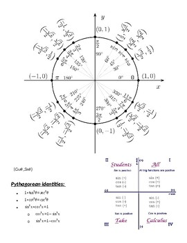 Unit circle with formulas
