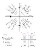 Unit circle with formulas