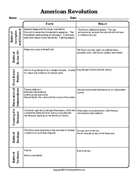 United States History American Revolution Events Graphic Organizer with Key