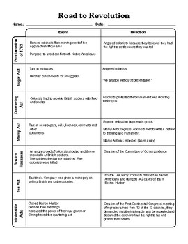 Causes of the American Revolution Graphic Organizer with Answer Key