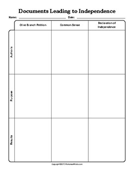 American Revolution: Documents Leading the the American Revolution Worksheet