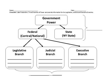 United States History Government Power Division (Federalism and 3 Branches)