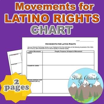 Movements for Latino Rights Organizational Chart (U.S. History)