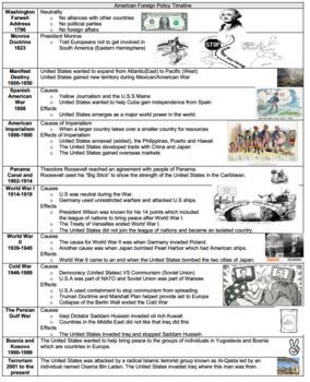 United States History Regents Review: Thematic Timeline Graphic Organizer