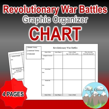 Revolutionary War Battles Organizational Chart (United Sta
