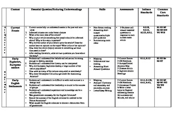 United States History Understanding By Design Curriculum Map