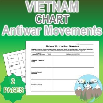 Vietnam War Antiwar Movements Organizational Chart (U.S. History)