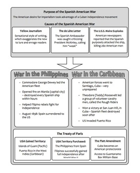 United States Imperialism: Guided Notes and Graphic Organizer