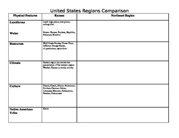 United States Regions Comparison