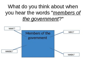 United States of America Government System