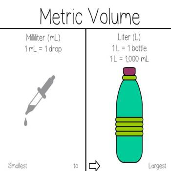 Units of Capacity and Volume