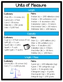 Units of Measure Poster on Conversions