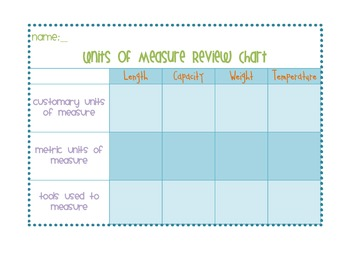Units of Measure Review Chart