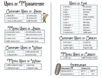 Units of Measurement Conversion Reference Guide