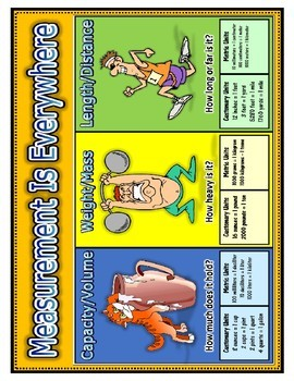 Units of Measurements Posters/Charts: 5.MD.A.1